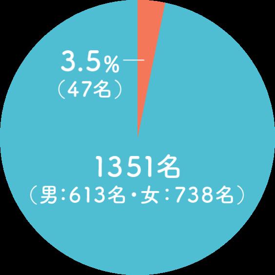 発現頻度のグラフ